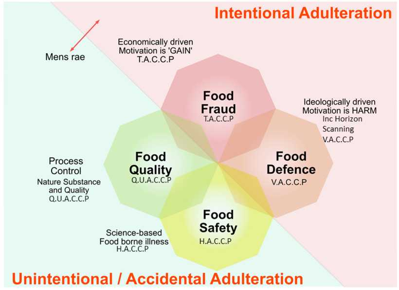 FOOD AUTHENTICITY AND DEFENCE TRAINING (2)